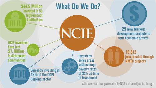 NCIF Impact