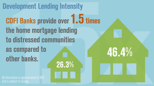 Development Lending Intensity